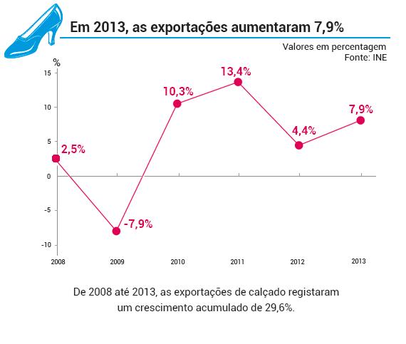 aumento_exportacoes