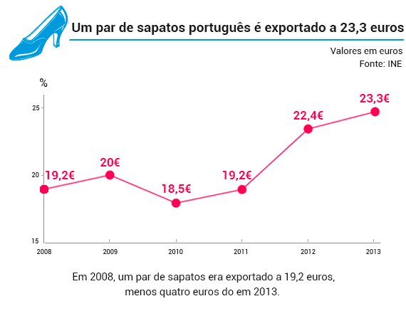 preco_sapato_portugues