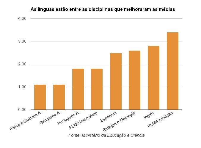Disciplinas cuja média subiu
