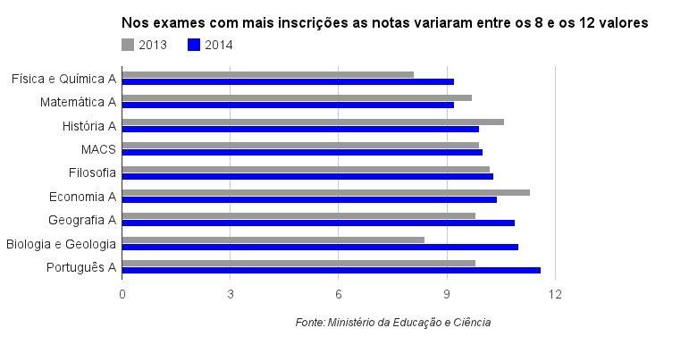 Média disciplinas mais de 10mil alunos