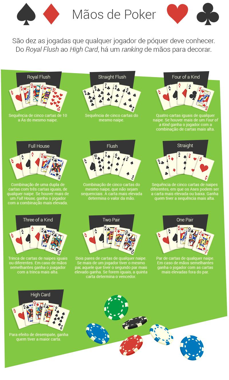 Mãos de Póquer