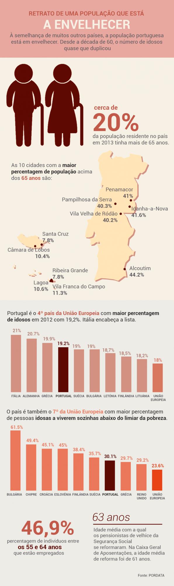 idosos_portugal