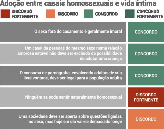 inquerito_costa_adocao_vida_intima