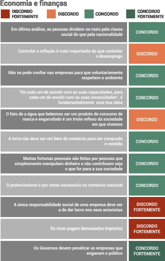inquerito_costa_economia_financas