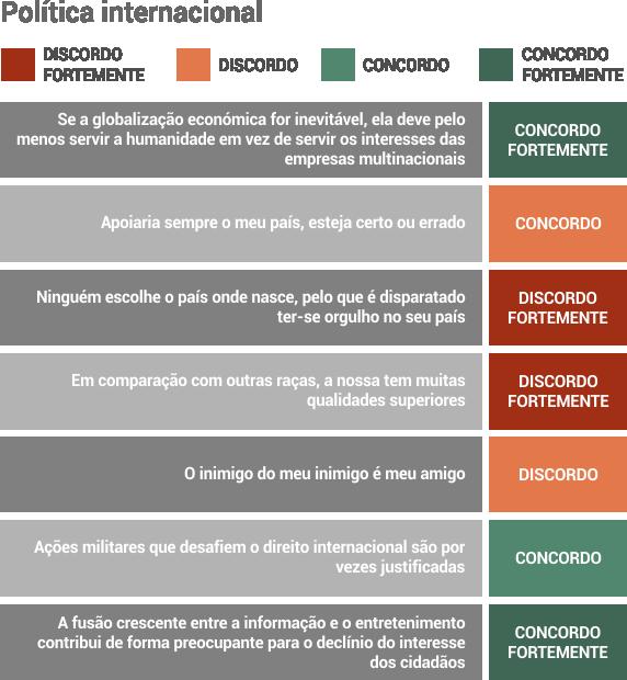 inquerito_costa_politica_internacional