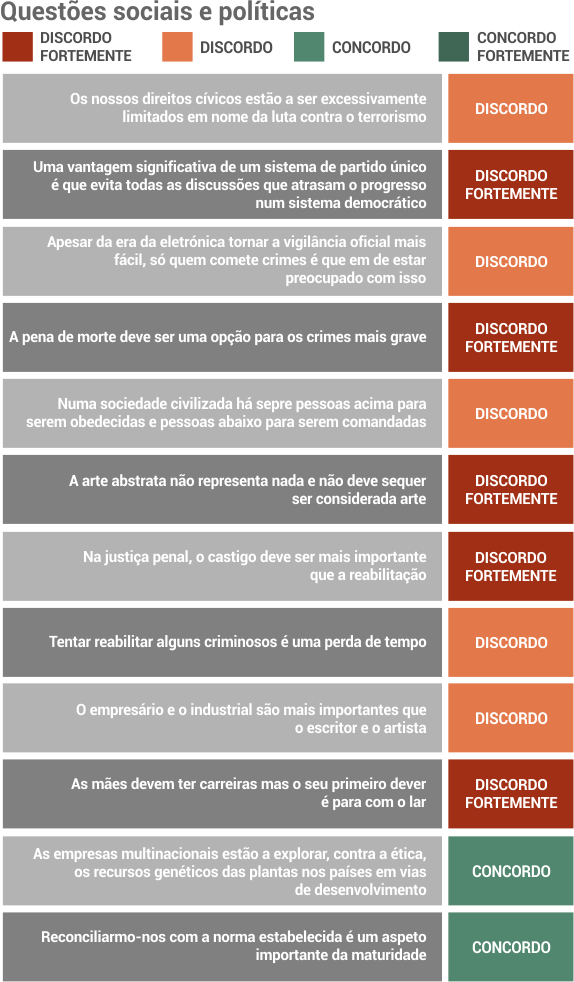 inquerito_costa_questoes_sociais_politicas