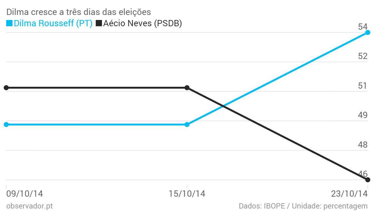 Dilma-cresce-a-tr-s-dias-das-elei-es-Dilma-Rousseff-PT-A-cio-Neves-PSDB-_chartbuilder