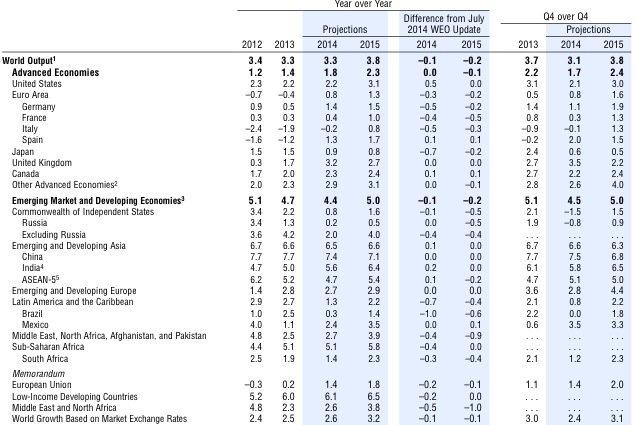 FMI WEO Autumn 2014