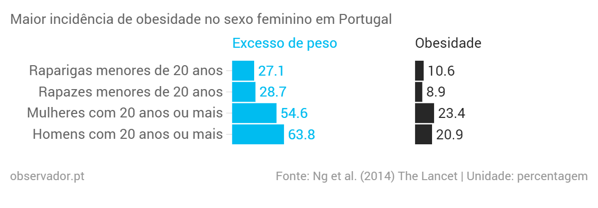 Maior-incid-ncia-de-obesidade-no-sexo-feminino-em-Portugal-Excesso-de-peso-Obesidade_chartbuilder