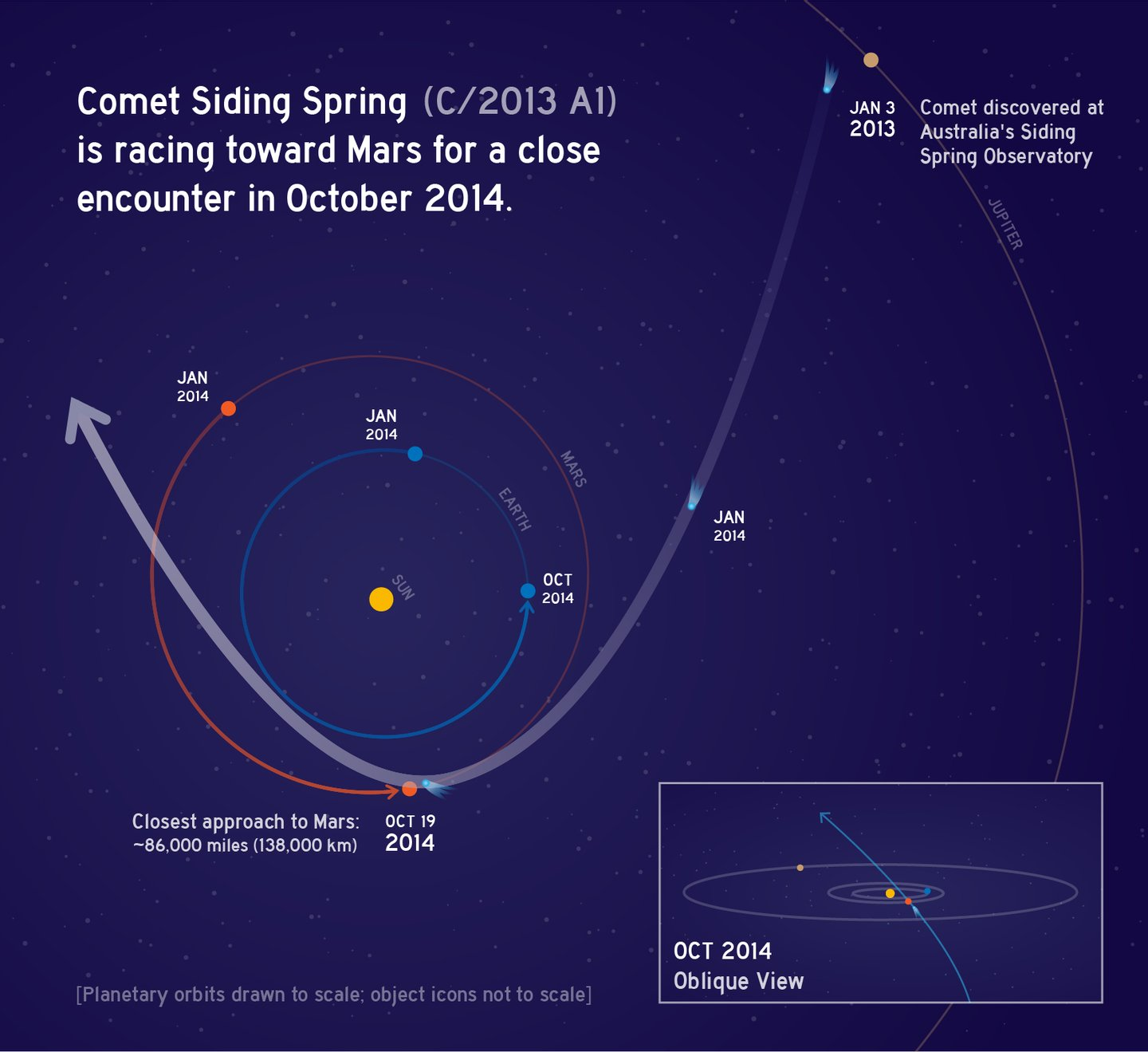 Oct2014CometSidingSpring_C2013A1-full_NASA