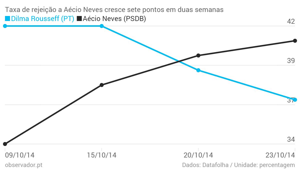 Taxa-de-rejei-o-a-A-cio-Neves-cresce-sete-pontos-em-duas-semanas-Dilma-Rousseff-PT-A-cio-Neves-PSDB-_chartbuilder