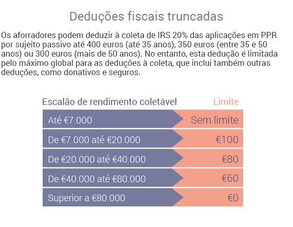 Deduções fiscais dos PPR