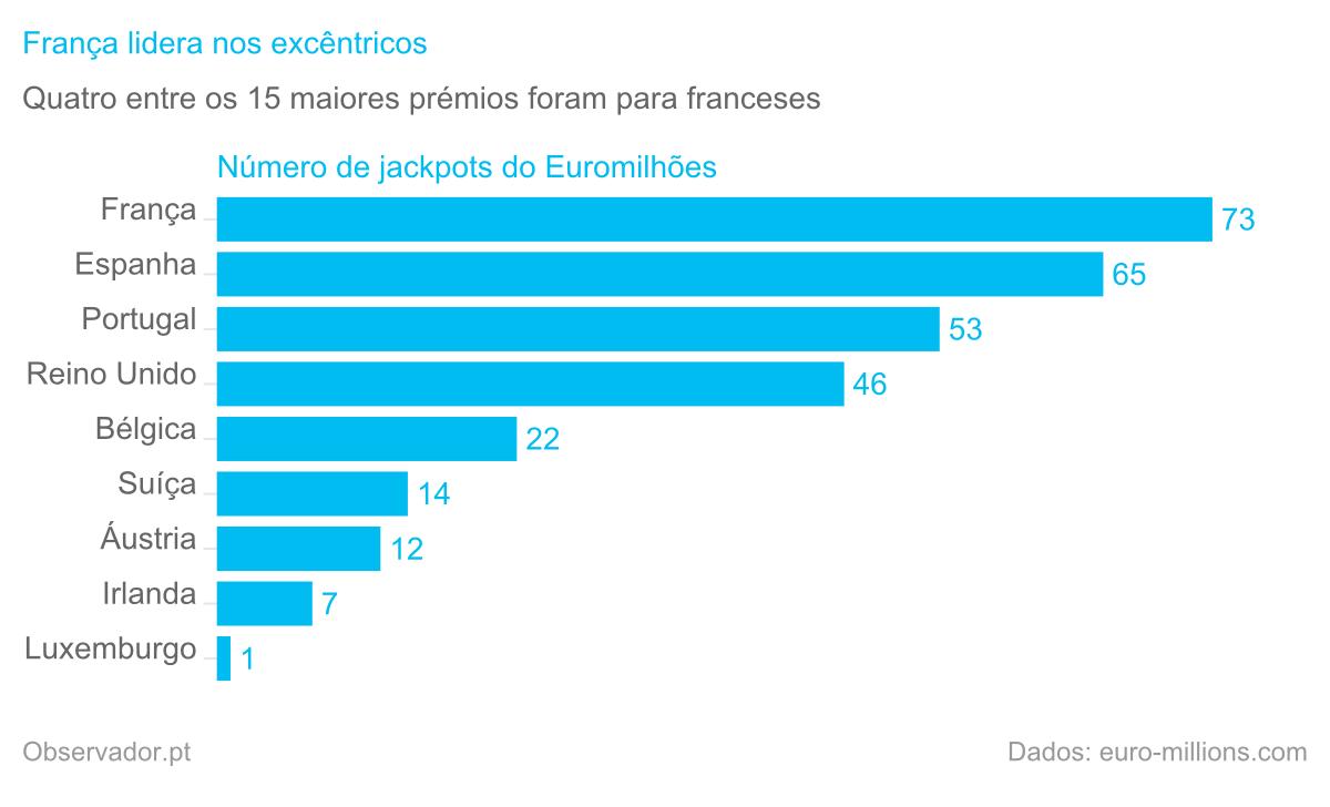 Número de jackpots do Euromilhões