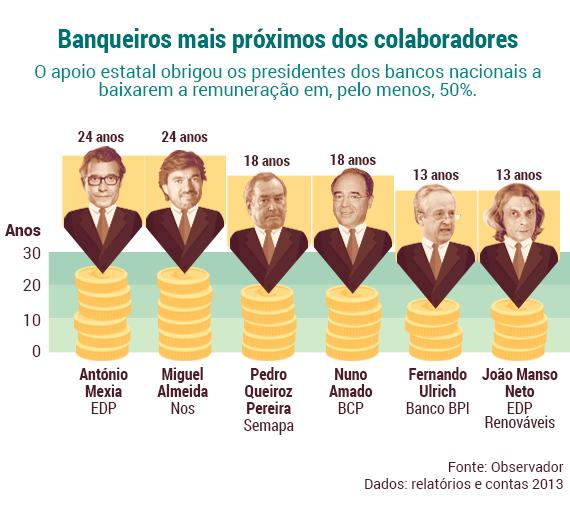 Banqueiros mais próximos dos colaboradores