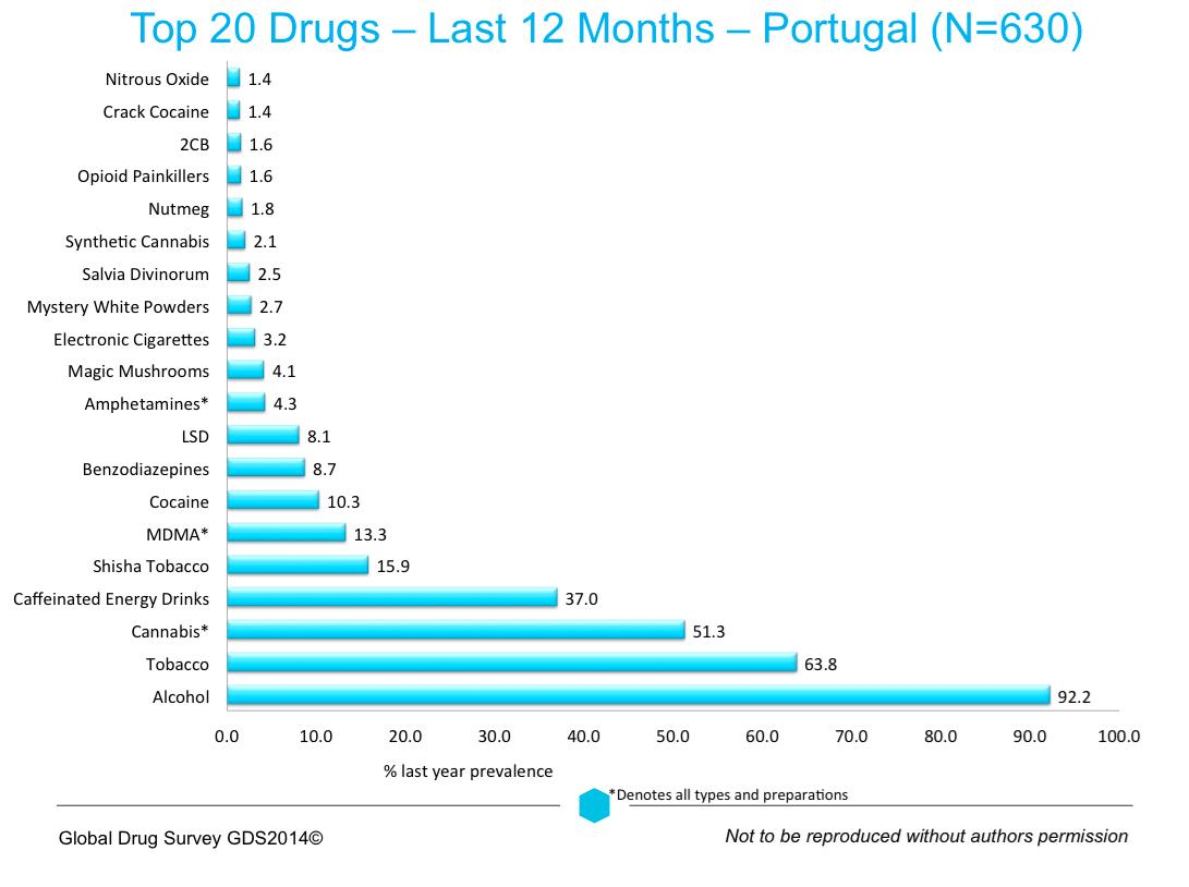 top 20 droga portugal