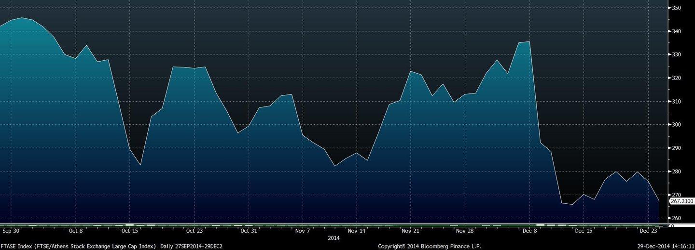 FTASE Index (FTSE_Athens Stock E 2014-12-29 14-16-09