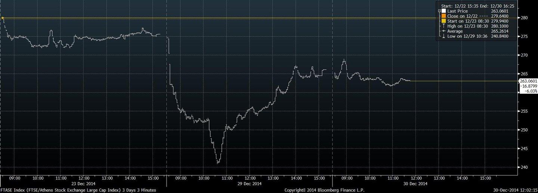 FTASE Index (FTSE_Athens Stock E 2014-12-30 12-02-08