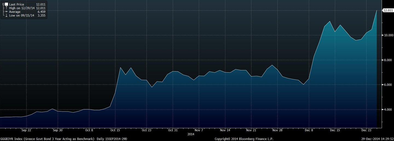 GGGB3YR Index (Greece Govt Bond  2014-12-29 14-29-51
