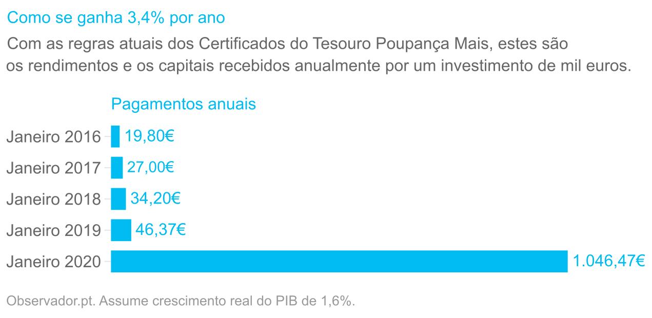 Com as regras atuais dos Certificados do Tesouro Poupança Mais, estes são os rendimentos e os capitais recebidos anualmente por um investimento de mil euros.
