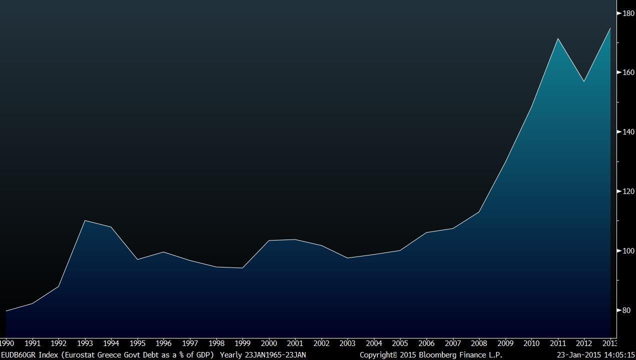 dívida pública grega 174,9