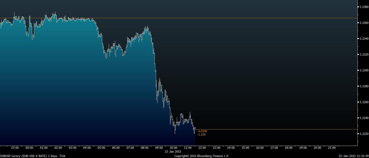 euro dolar day after