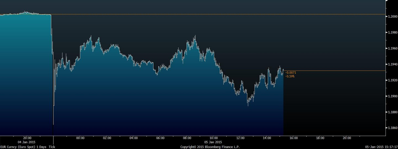 euro intradiário 11864 22 horas (1)