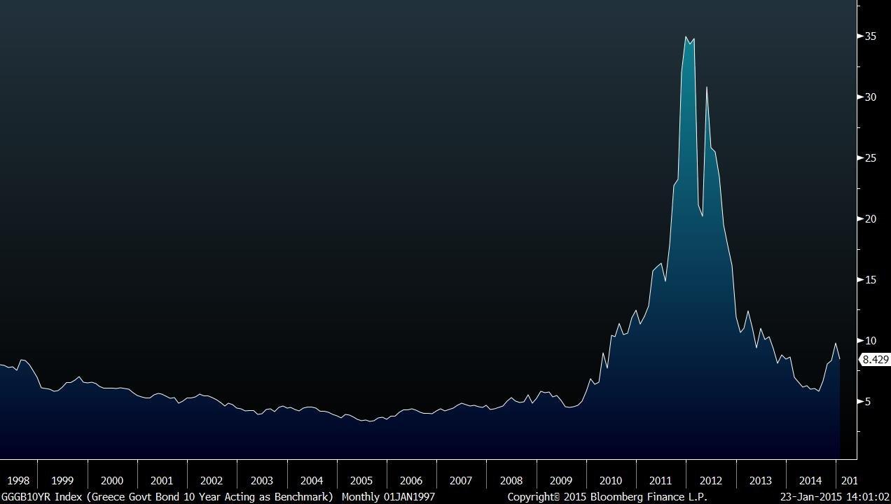 greece 10y desde 1998