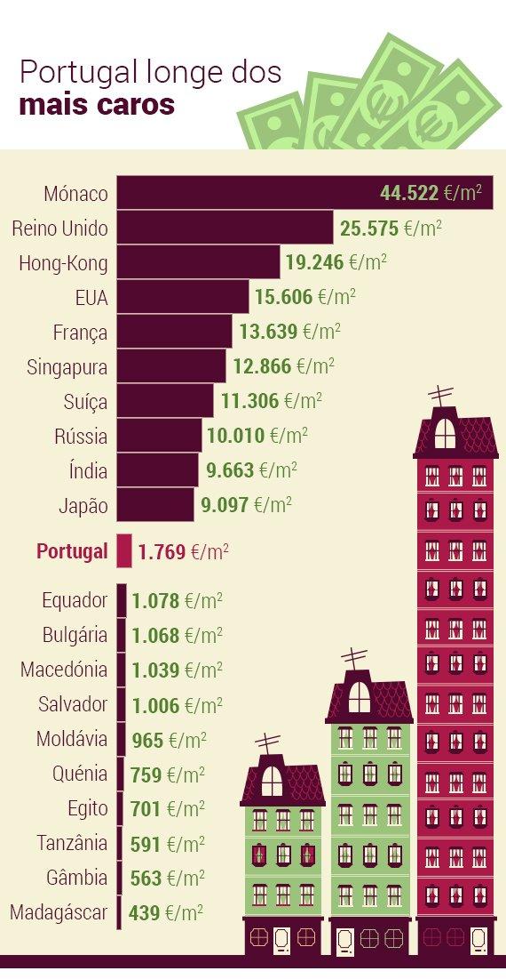 Os preços médios do metro quadrado em Portugal ficam na 72.ª posição entre 97 nações abrangidas peas análises do Global Property Guide. Infografia: Andreia Reisinho Costa.