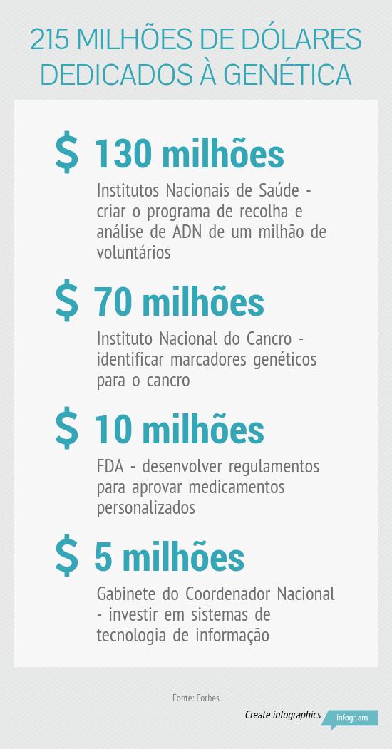 215_milhoes_de_dolares_dedicados_a_genetica