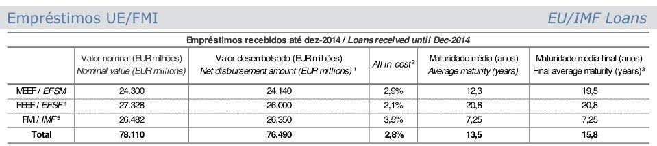 custos dos empréstimos IGCP