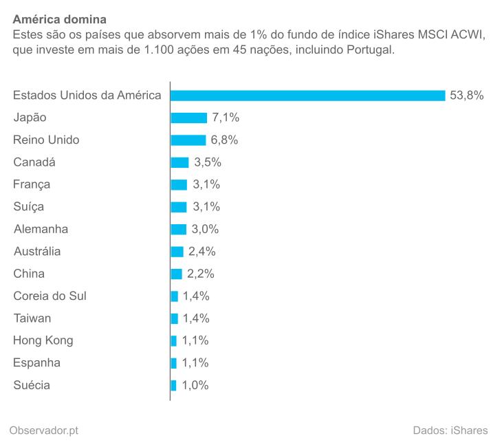 Peso dos países no fundo iShares MSCI ACWI a 17 de fevereiro de 2015.