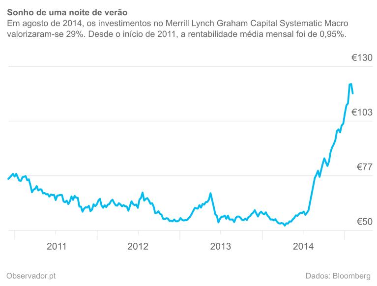 Cotação, em euros, do Merrill Lynch Graham Capital Systematic Macro USD C.