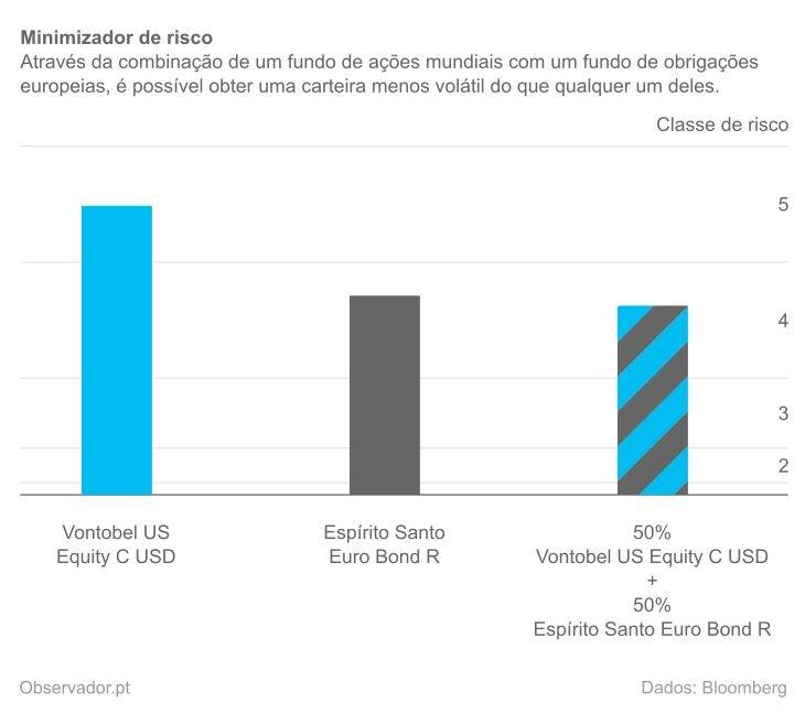 Nível de risco de um fundo de ações do mundo, de um fundo de obrigações da Europa e da combinação dos dois fundos.