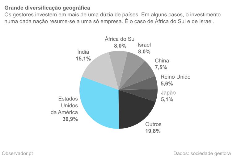 Distribuição geográfica da carteira do Pictet Generics em dezembro de 2014.