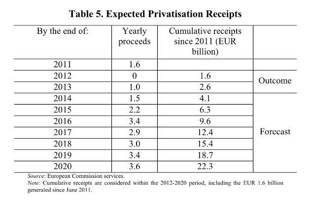 receitas privatizações da Grécia