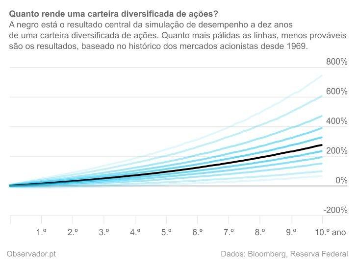Simulação de desempenho de carteiras com base nos retornos mensais, em euros e escudos, do índice MSCI World desde 1969, incluindo o reinvestimento dos dividendos brutos.