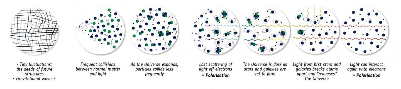 Quando a luz colide com as partículas polariza, ou seja, muda de direção (adaptado) - ESA