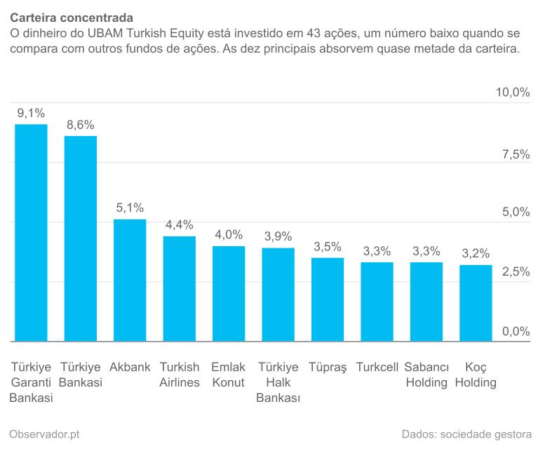 Dez maiores ativos do UBAM Turkish Equity R em dezembro de 2014.
