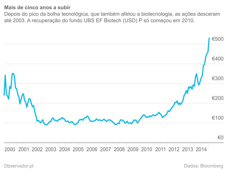 Cotações, em euros, do UBS EF Biotech (USD) P nos últimos 15 anos.