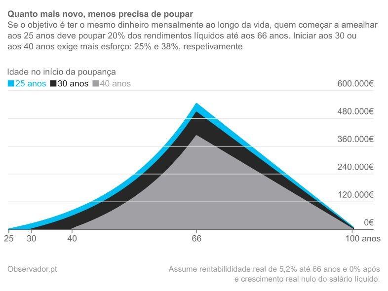 Evolução da carteira de um casal com um rendimento mensal líquido de 1.636 euros assumindo uma taxa de poupança de 20% a a partir dos 25 anos, de 25% a partir dos 30 anos e de 38% a partir dos 40 anos.