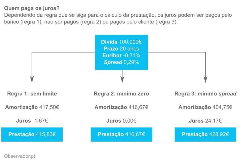 Simulações de prestação com a Euribor em -0,31%, de acordo com as três regras propostas.
