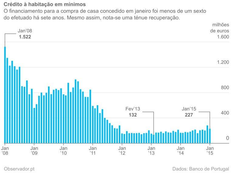 Valor dos empréstimos a particulares para compra de habitação concedidos mensalmente, em milhões de euros.