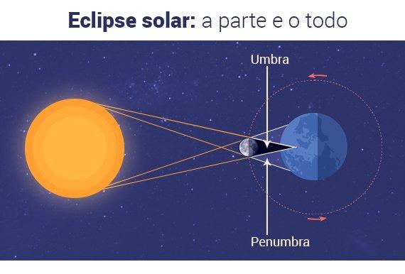 Eclipse-Sol-Penumbra