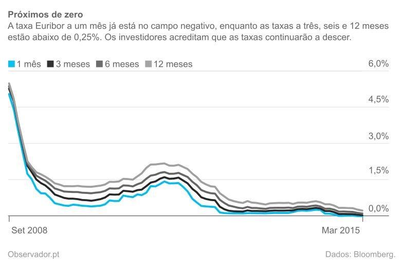 Evolução das taxas Euribor desde setembro de 2008.