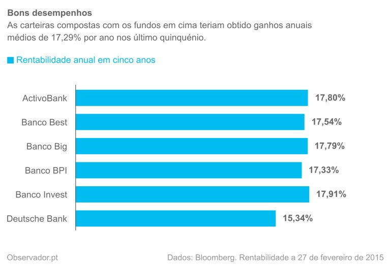 Desempenho das carteiras de fundos recomendadas com 57% em fundos de ações dos Estados Unidos da América, 15% em fundos de ações da Europa, 12% em fundos de ações de mercados emergentes, 8% em fundos de ações do Japão e 8% em fundos de ações do Reino Unido