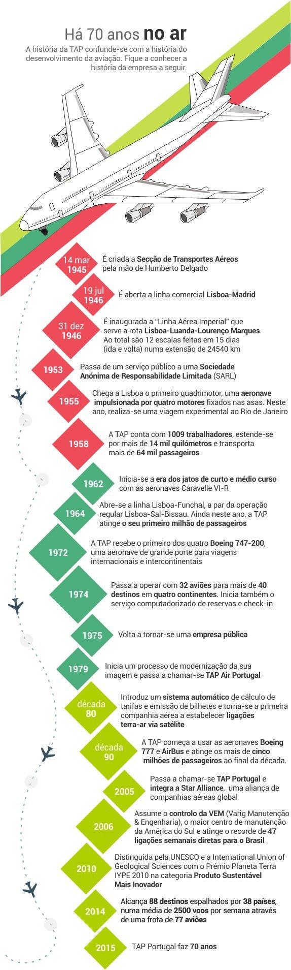 tap_70_anos_infografia_3