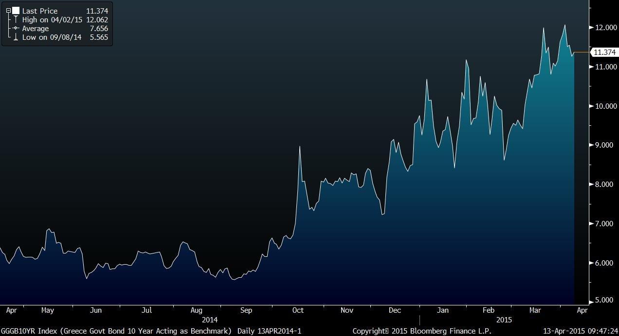 GGGB10YR Index (Greece Govt Bond 2015-04-13 09-47-22