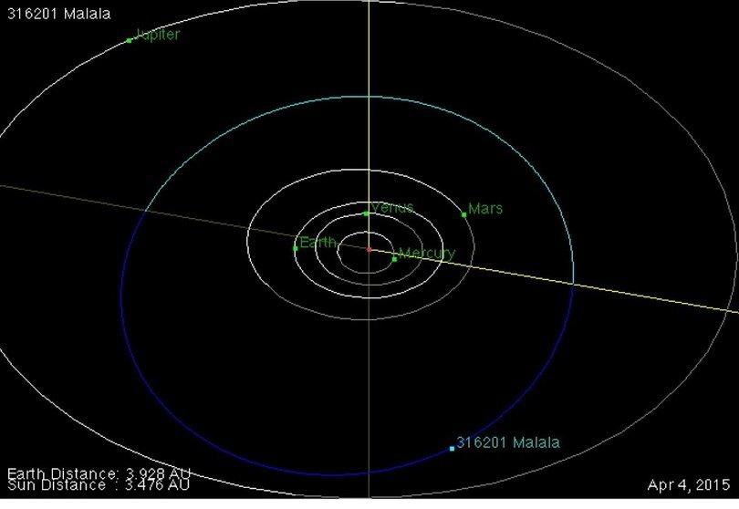 malala asteroide