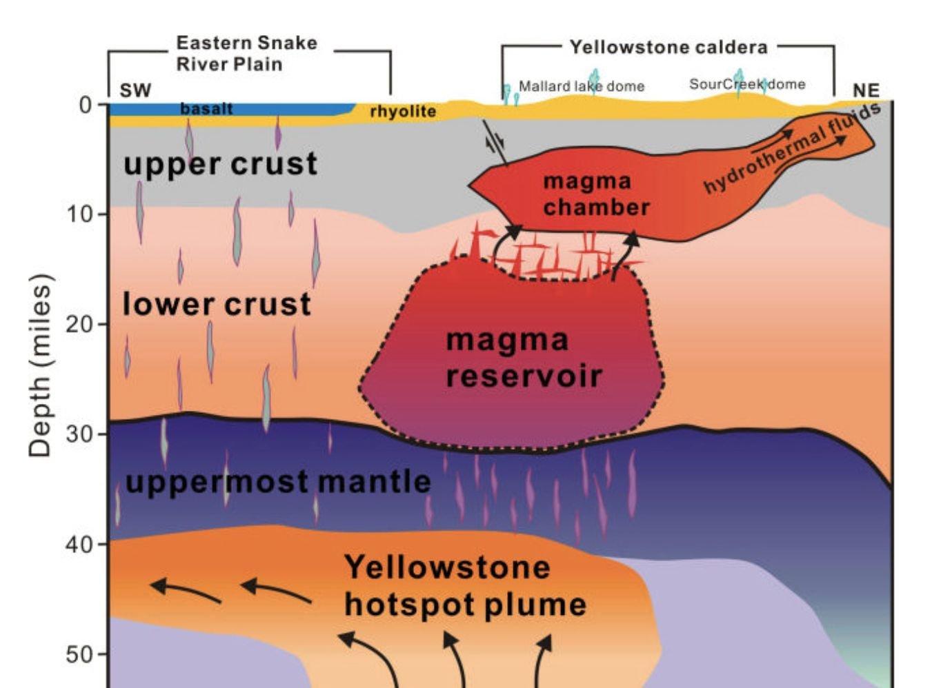 Esquema de funcionamento do sistema vulcânico em Yellowstone