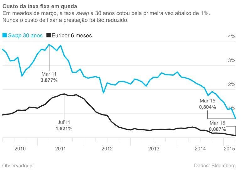 Evolução da taxa swap do euro a 30 anos e da Euribor a seis meses nos últimos cinco anos.
